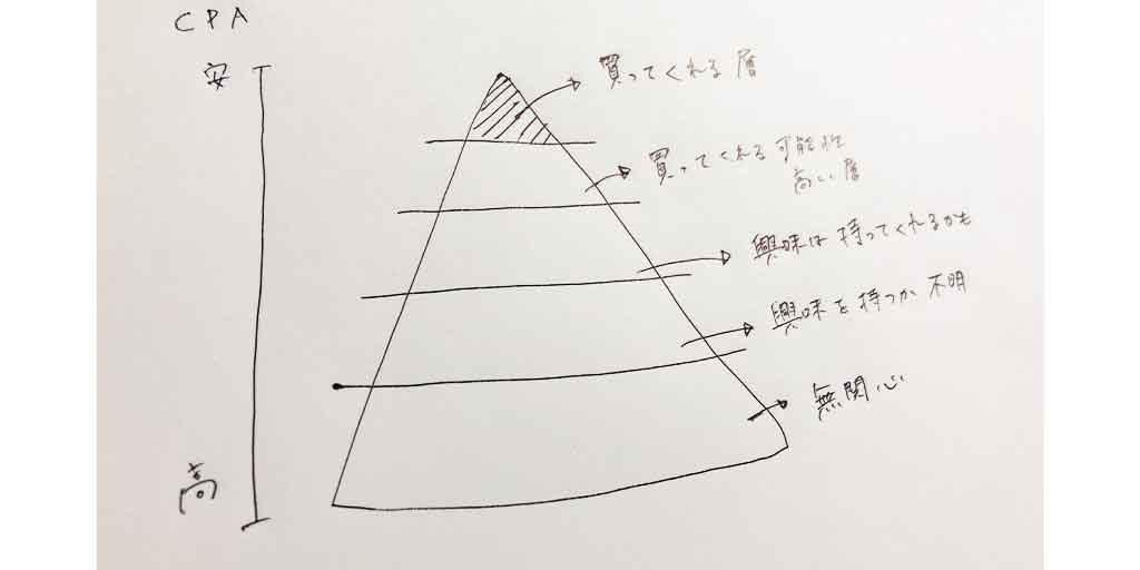 ピラミッドの図。上から順に購買意欲が下がる。