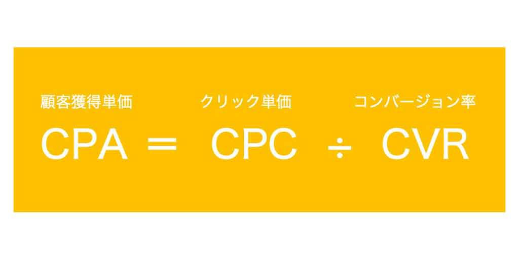CPA(顧客獲得単価)=CPC(クリック単価)÷ CVR(コンバージョン率)